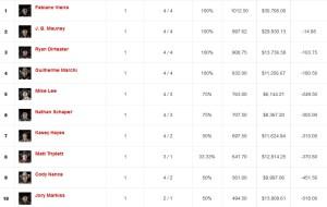 Top 10 Ranking mundial / CLIQUE PARA AUMENTAR