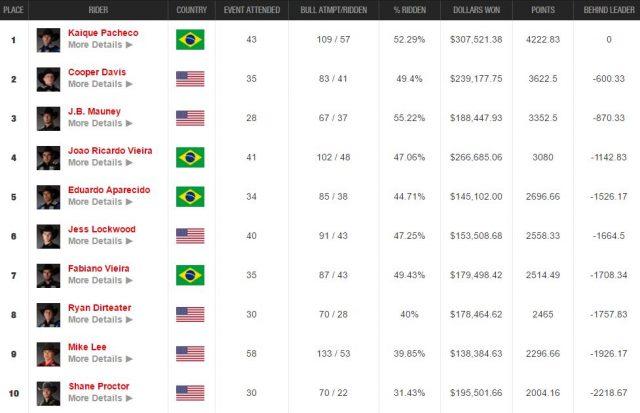 Ranking mundial da PBR